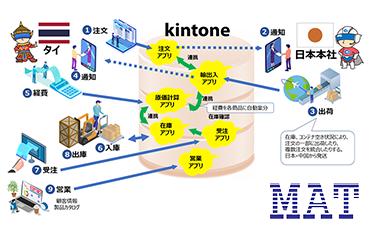 【タイ・キントーン(Kintone)導入事例】海外でもスムースな情報共有が可能!管理業務の円滑化と効率化を実現可能に!