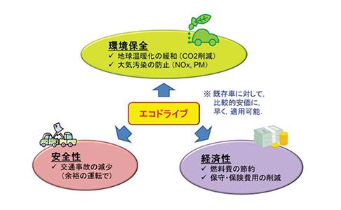 【タイにおける環境問題の改善と運行管理】特別な規制や改善は必要なし!即効性のある有害物質と燃費の削減対策は「エコドライブ」から。