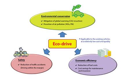 แก้ไขปัญหาสิ่งแวดล้อมและการควบคุมการจราจรในประเทศไทยอย่างตรงจุดด้วยการขับขี่แบบ 'ECO drive' ที่สามารถลดมลพิษและประหยัดเชื้อเพลิงได้อย่างมีประสิทธิภาพ