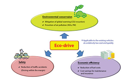 "【Improvement of environmental issues and operation control in Thailand】Any special restriction or improvement is not necessary! Immediate effects of hazardous substances reduction and fuel mileage reduction can be gained from ""Eco-drive""."