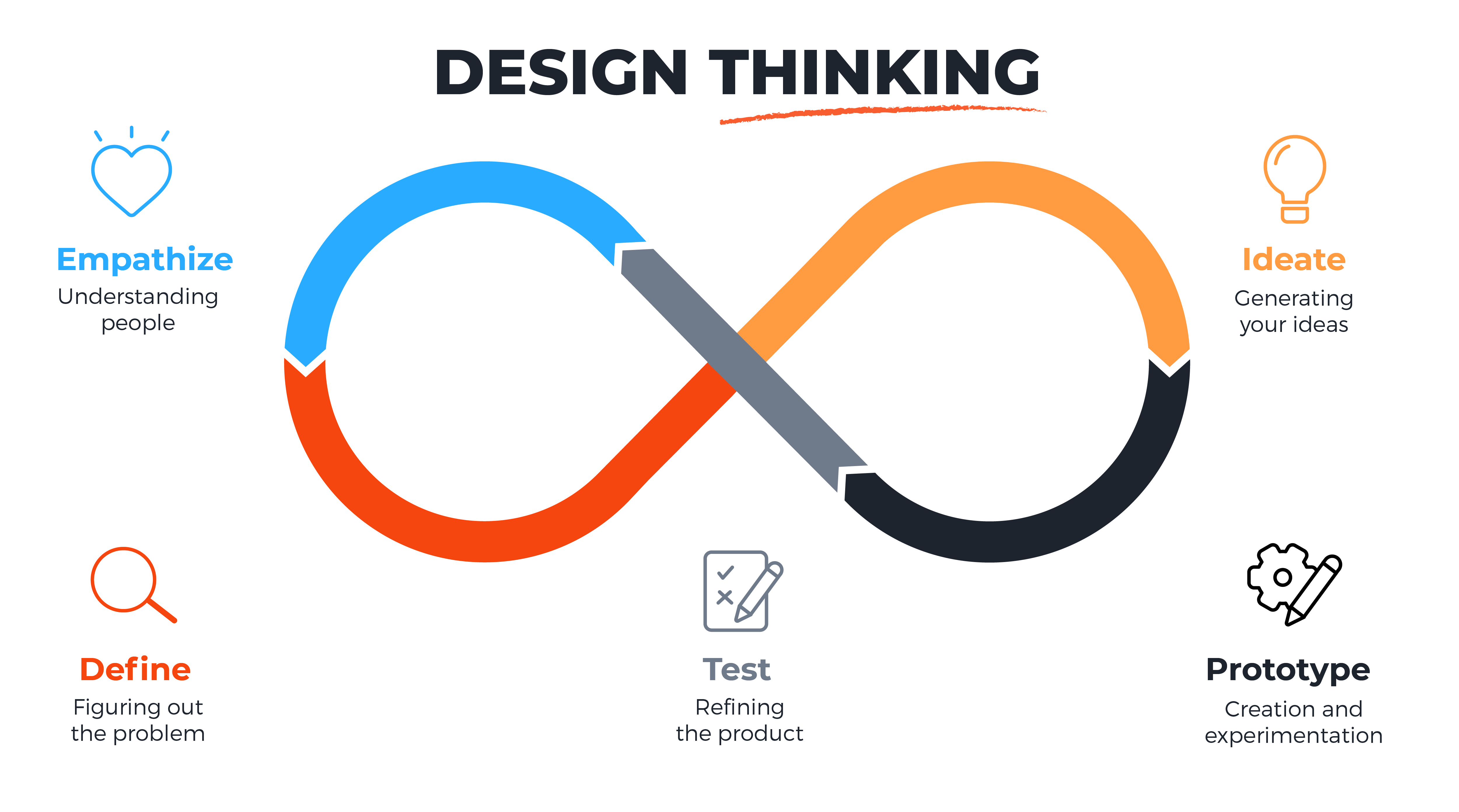 Insights The Design Thinking Process How Does It Work Maqe