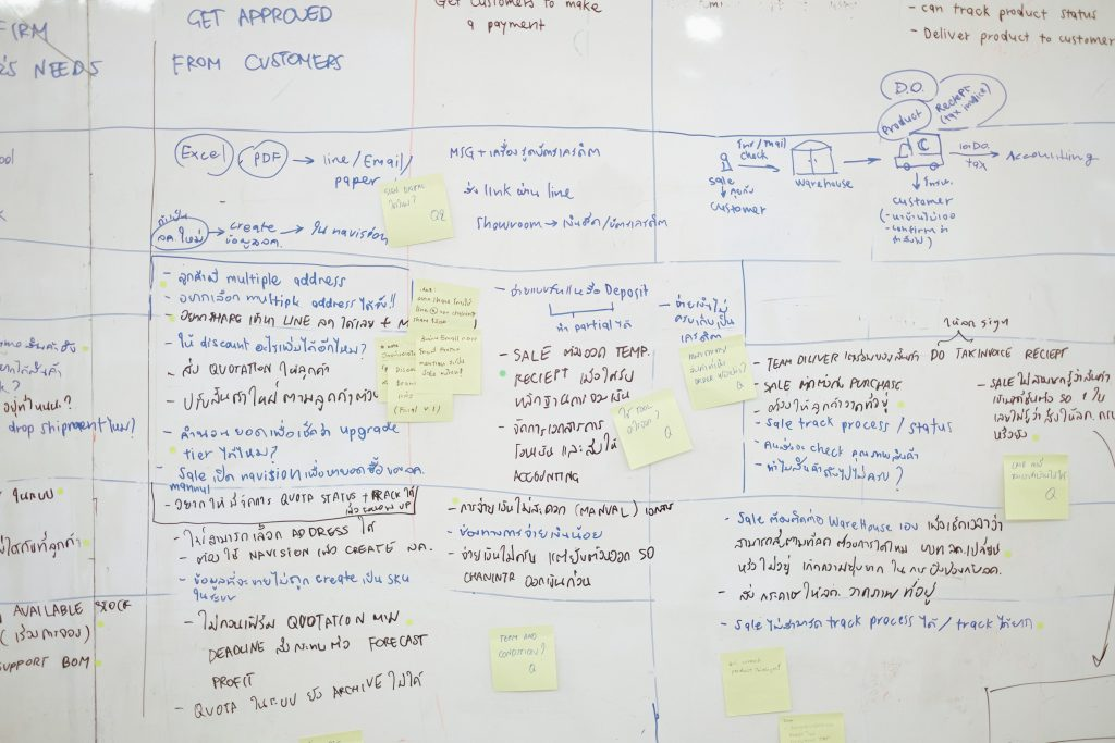 Retail trends for 2021 - Adoption of agile image showing a whiteboard