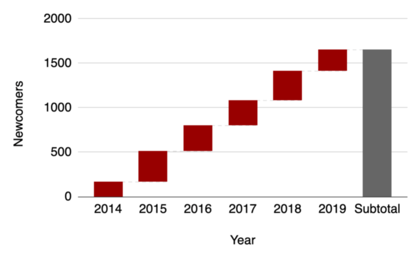 Number of newcomers over the years