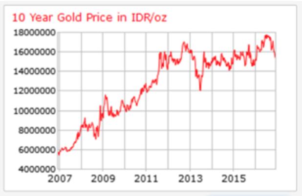 Gold Price Las 10 Years