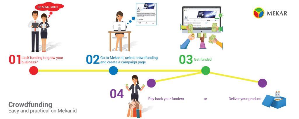 Mekar Crowdfunding Infographic