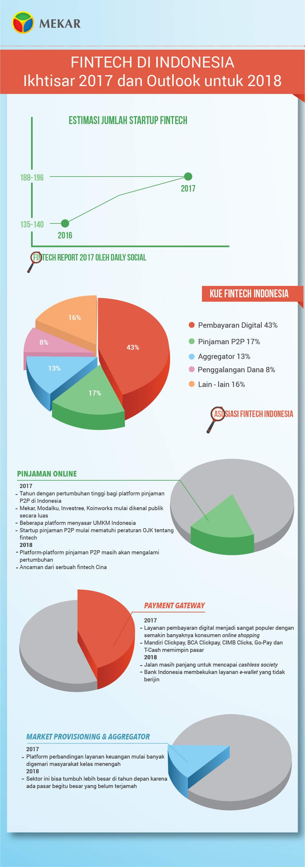 Infografis Laporan Fintech Indonesia 2017