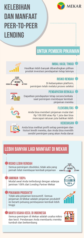 Infografis Kelebihan dan Manfaat P2P Lending