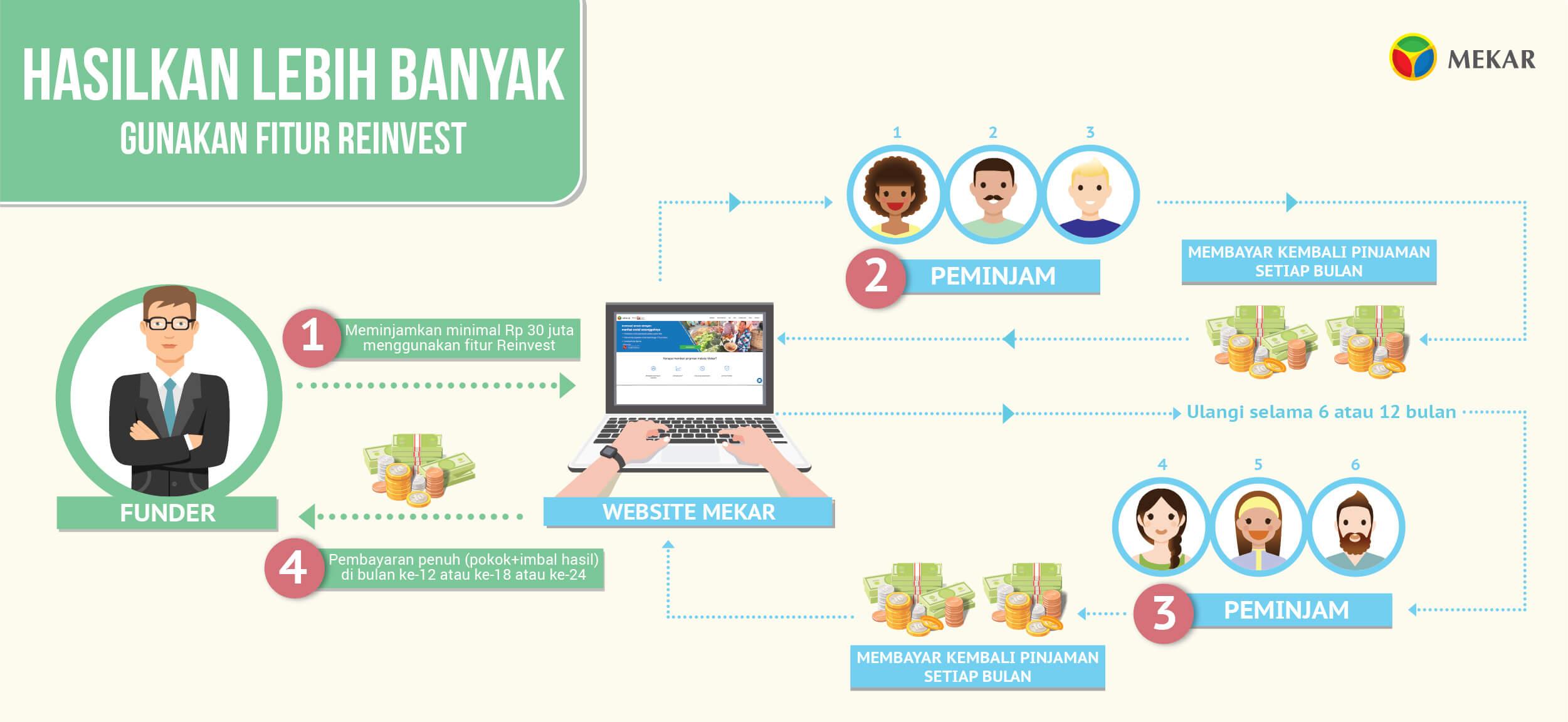 Infografis Skema Fitur Reinvest Mekar