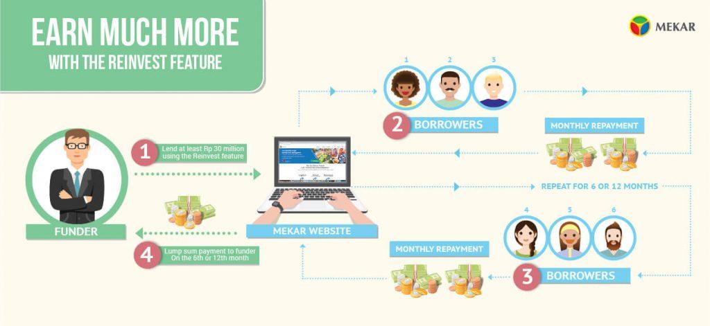 Infographic Mekar Reinvest Feature Scheme