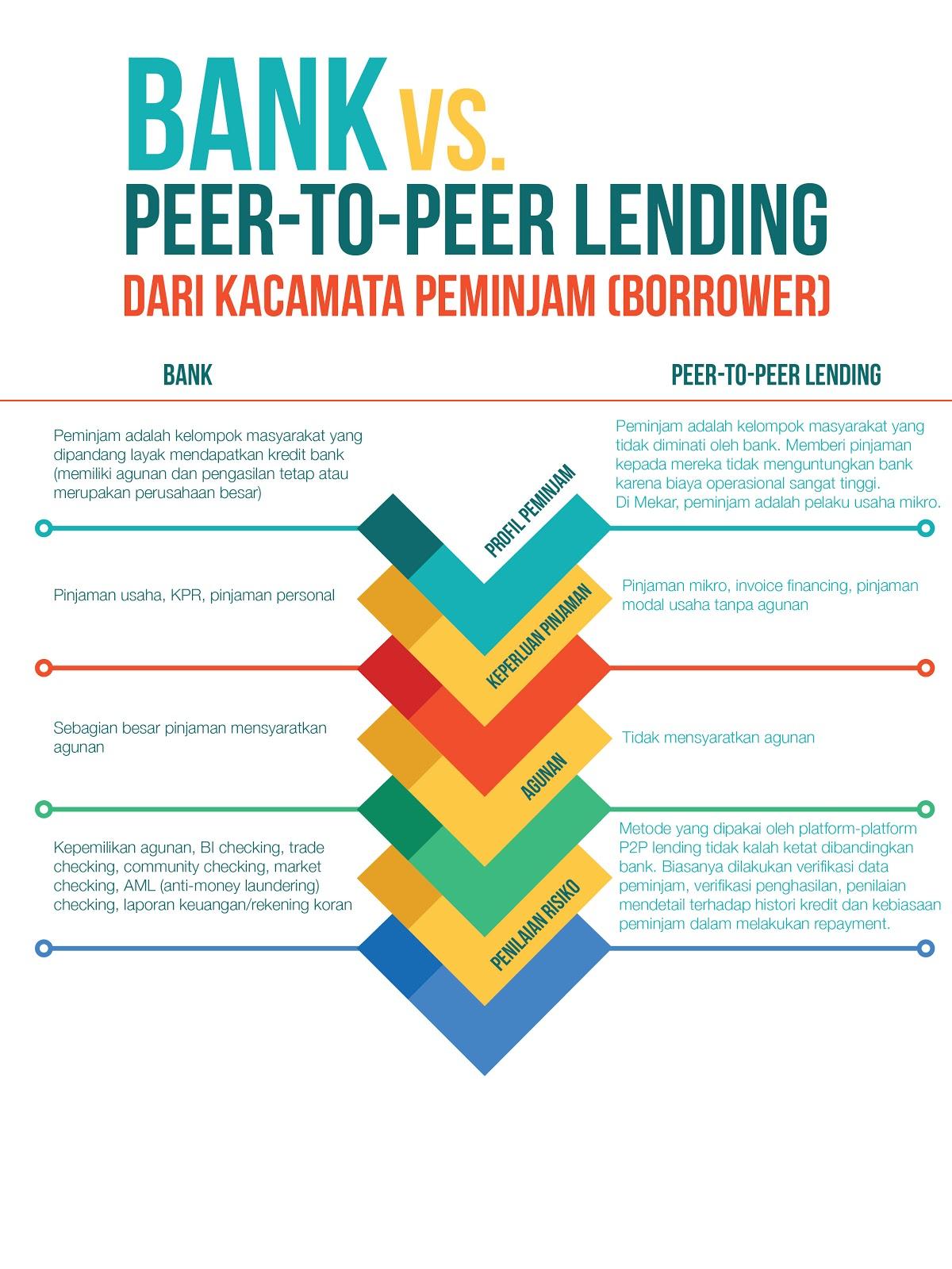 Infografis Bank vs P2P Lending Perspektif Peminjam