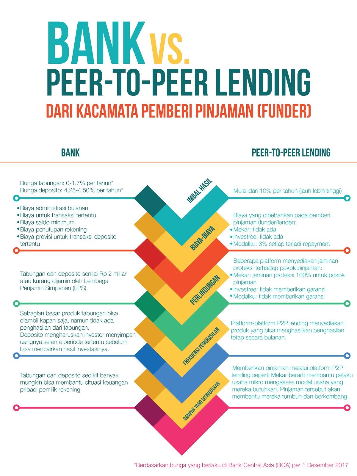 Infografis Bank vs P2P Lending Perspektif Funder
