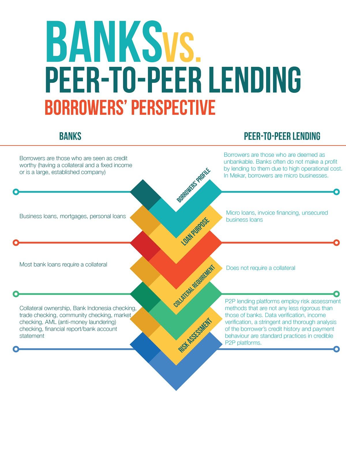 Infographic Banks vs P2P Lending Borrower Perspective