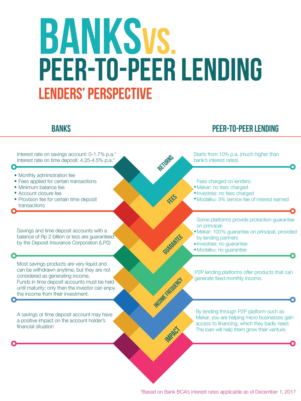 Infographic Banks vs P2P Lending Funder Perspective