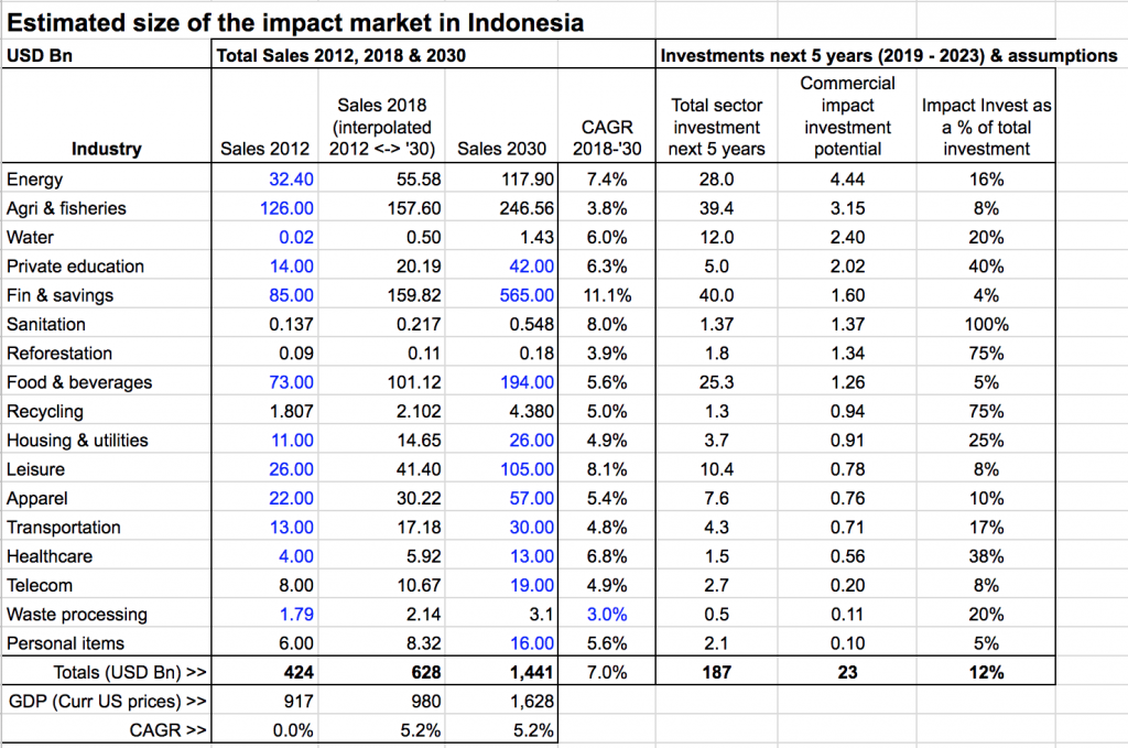 Estimated Size of The Impact Market in Indonesia