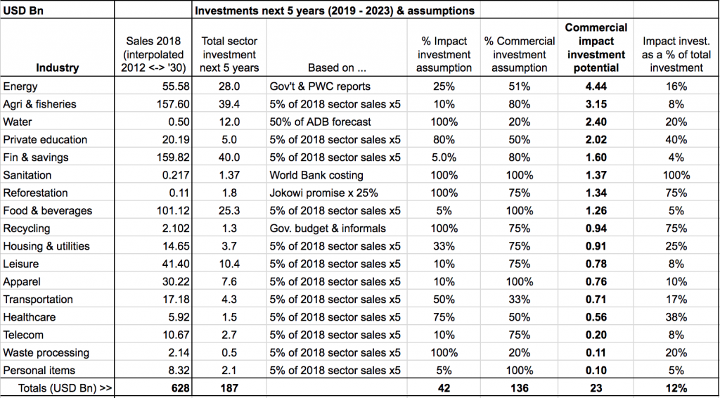 Investments Next 5 Years and Assumptions