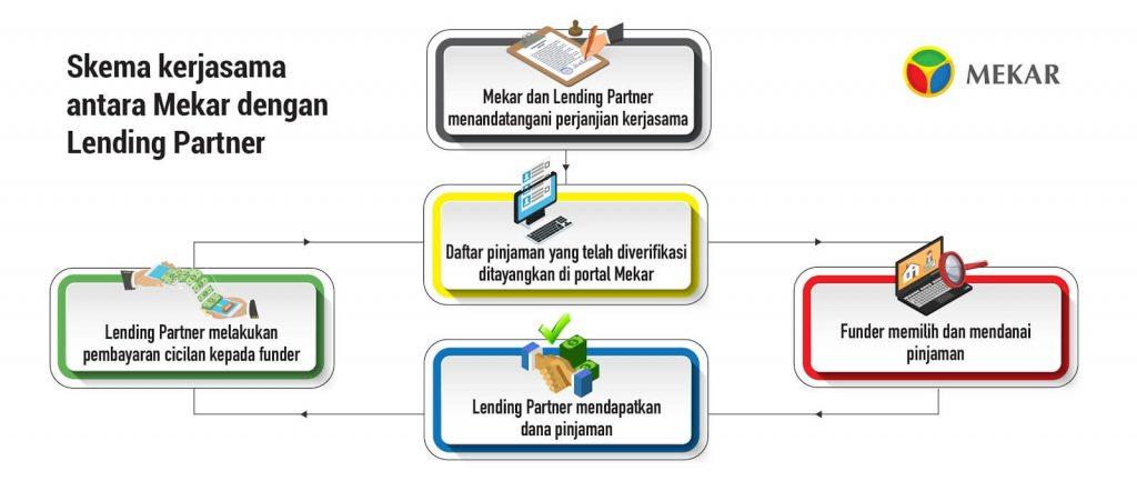 Skema Kerjasama Antara Mekar dengan Lending Partner