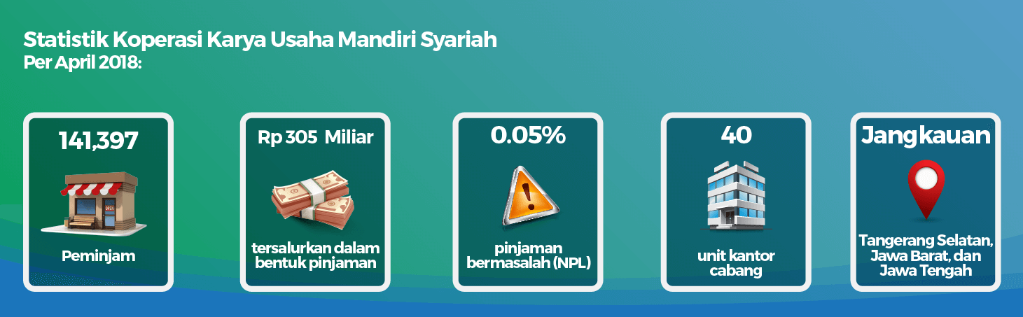 Infografis Statistik Koperasi KUM Syariah Per-April 2018