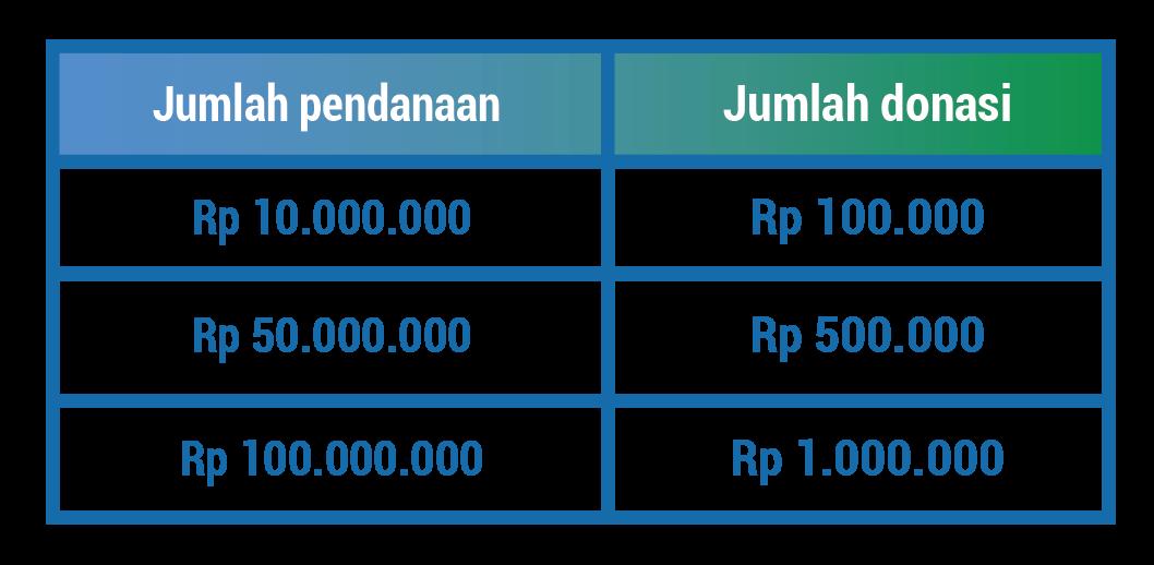 Ilustrasi Jumlah Pendanaan dan Donasi yang Tersalurkan