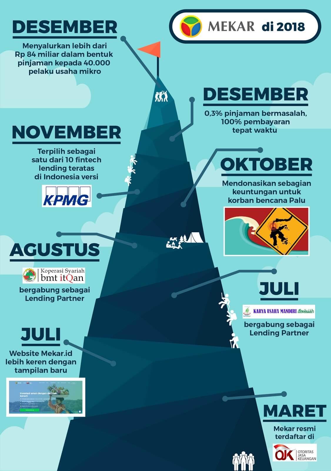 Infografis Mekar di 2018
