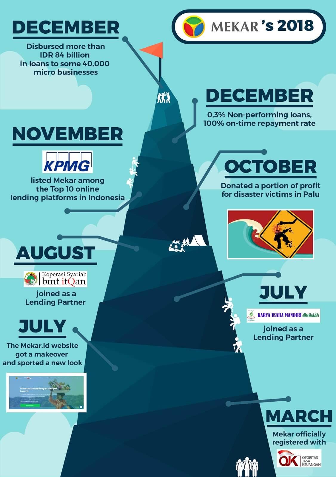 Infographic Mekar In 2018