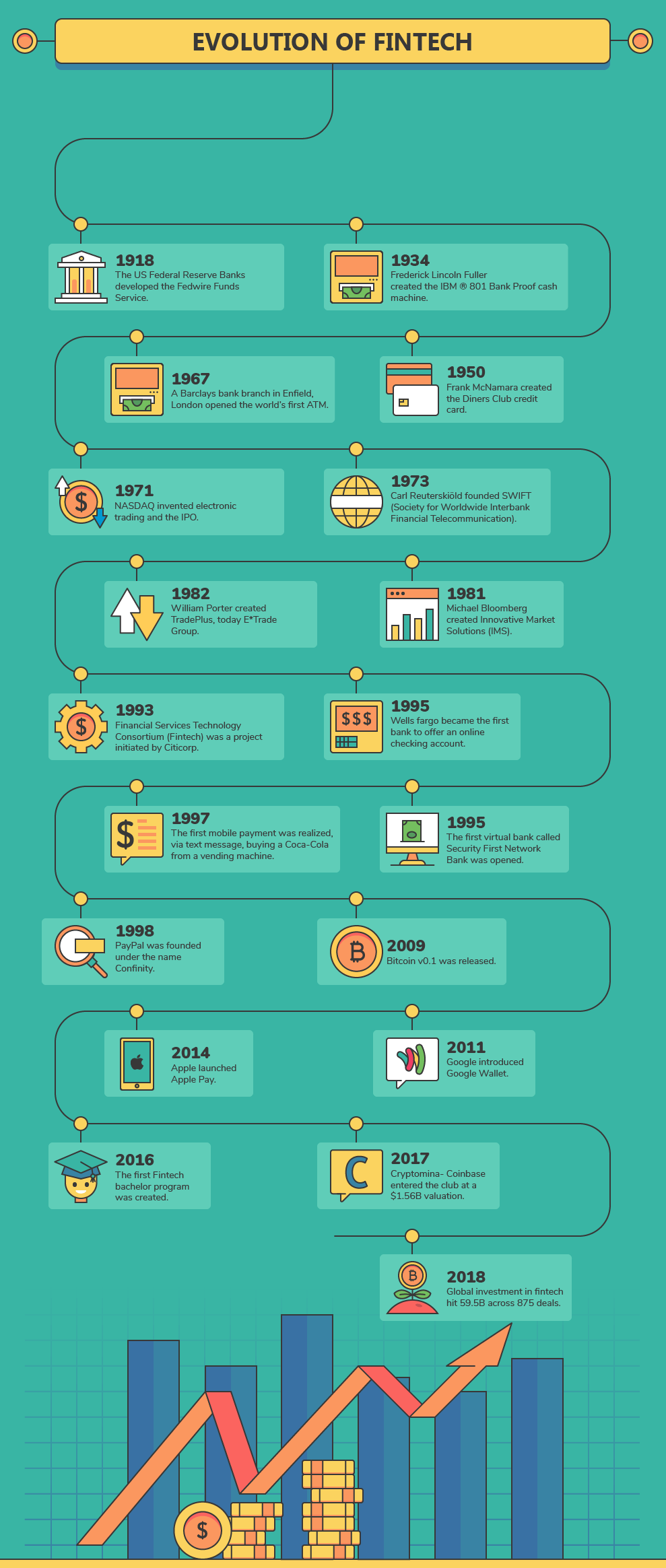 P2P Lending in Southeast Asia: 3 Risks Investors Shouldn't Overlook - Infographic Growth Fintech