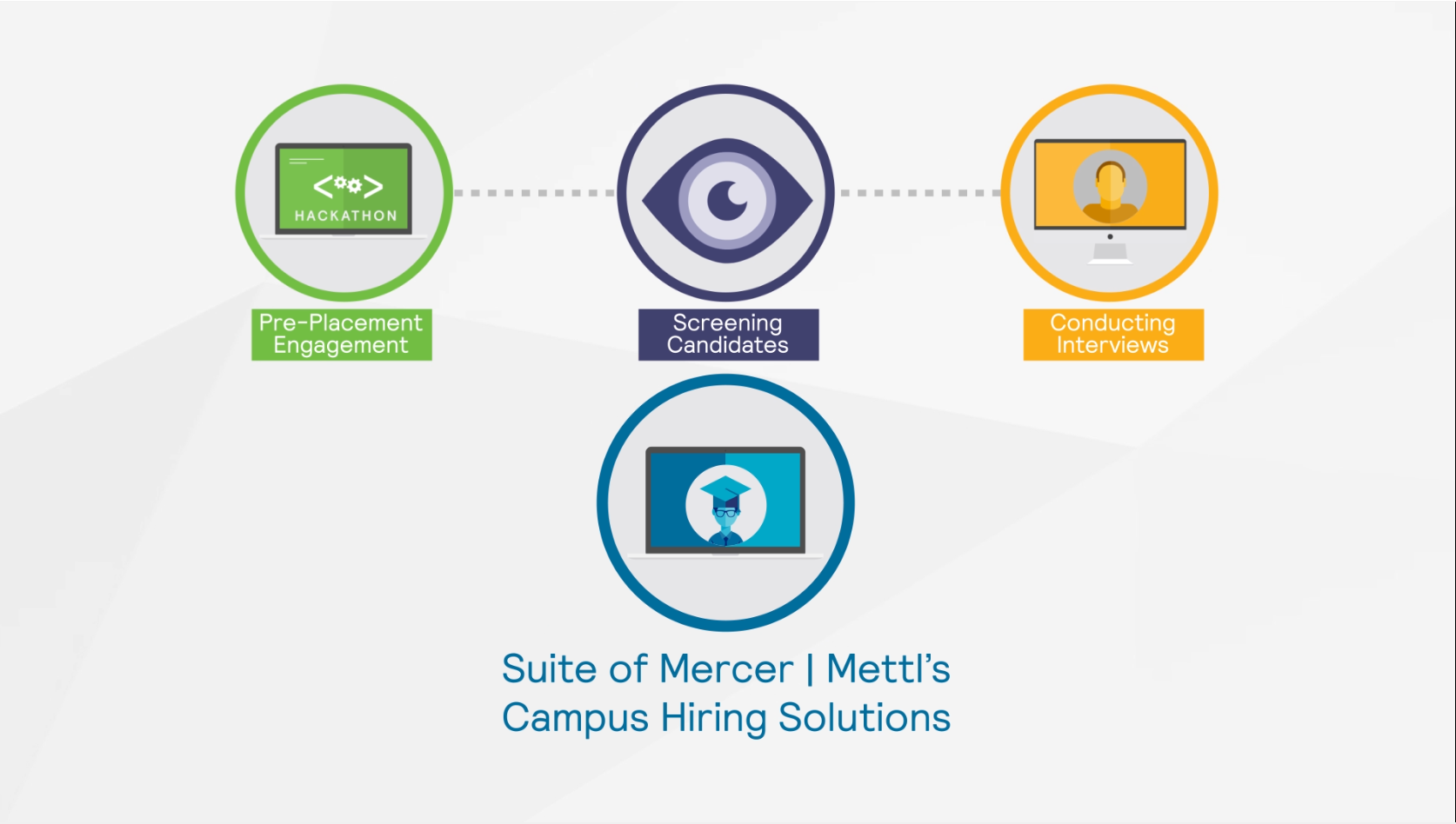 Technology in Campus Hiring-Mercer | Mettl
