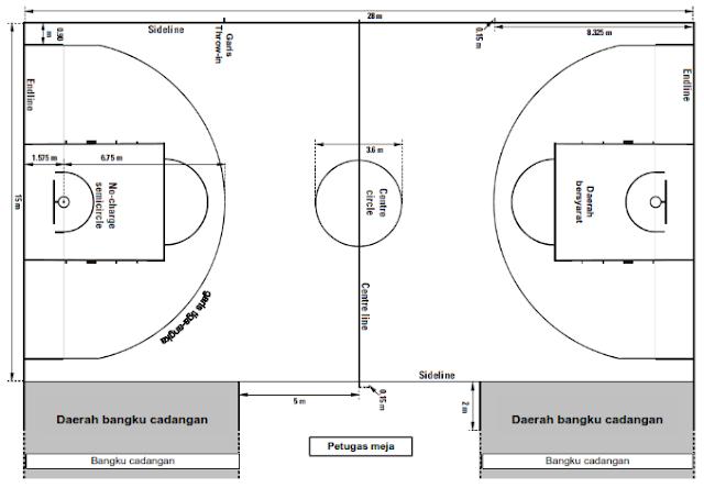 Fakta Menarik Dan Penjelasan Ukuran Lapangan Bola Basket Doripos