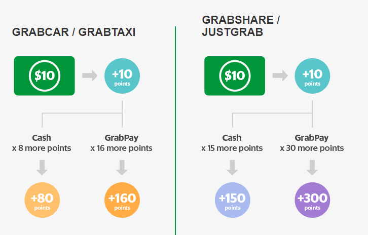 Breaking down the Grab Rewards program | The MileLion