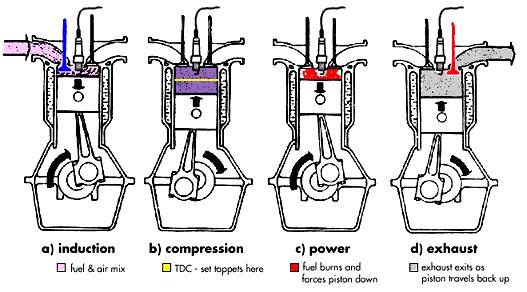 cara-kerja-mesin-mobil