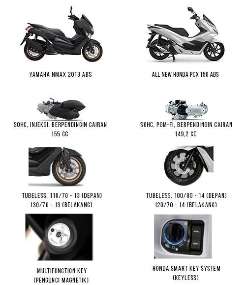 Yamaha Nmax dan Honda PCX
