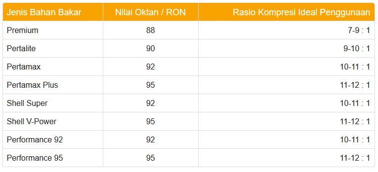 tabel rasio kompresi dan bbm
