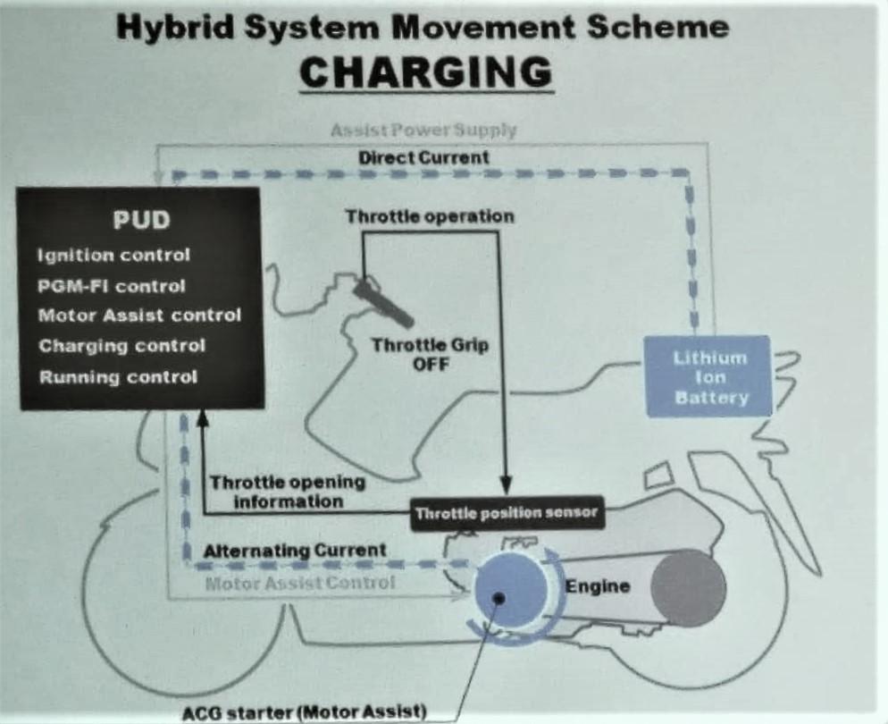 Skema Pergerakan Mesin Honda PCX Hybrid
