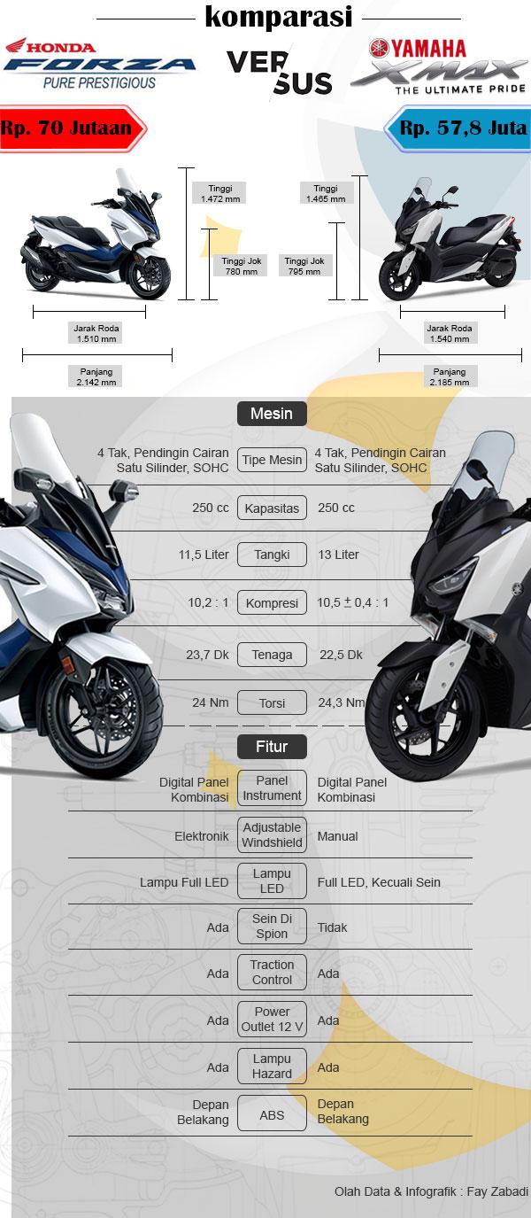 Infografik Komparasi Honda Forza 250 Dengan Yamaha XMax 250