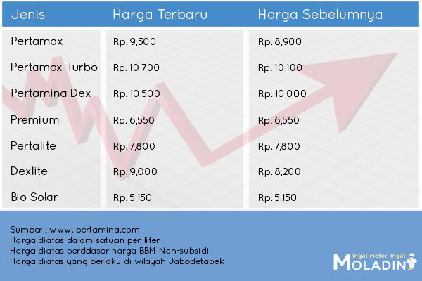 Harga BBM Terbaru