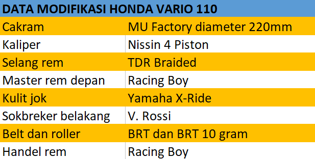data modifikasi honda vario