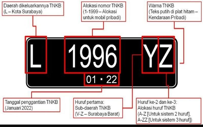 sejarah plat nomor indonesia