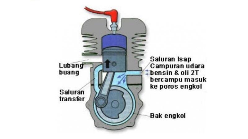 perbedaan motor 4 tak dan 2 tak