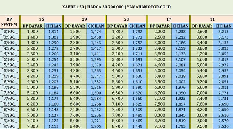 Bagan Kredit Motor