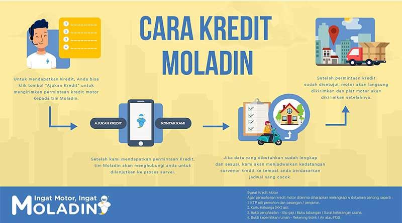 Cara Kredit Moladin