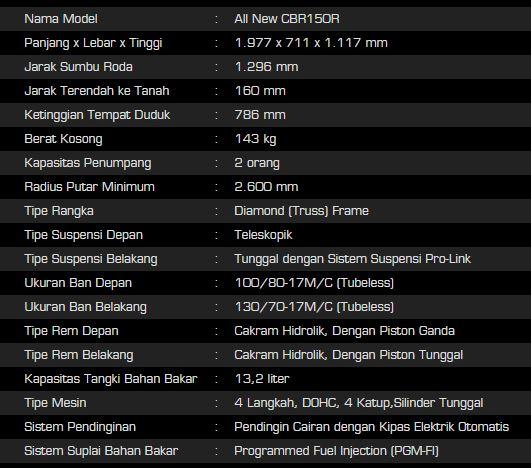 Modifikasi CBR 150, berikut spesifikasi lengkapnya