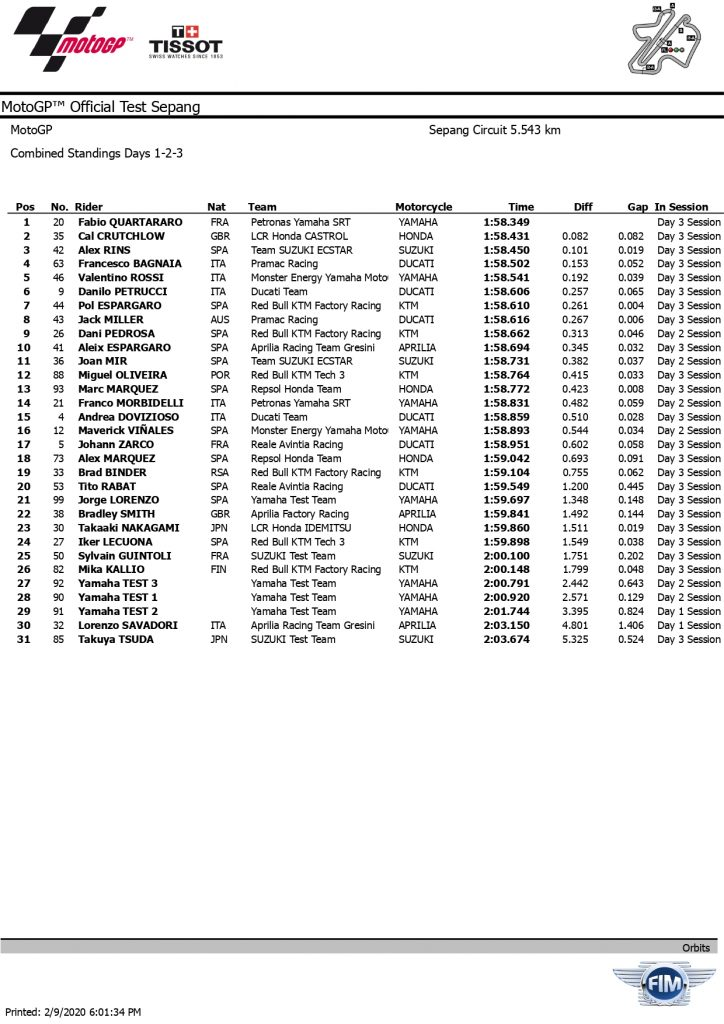 2020 SEPANG MotoGP    TEST combined 3 page 0001