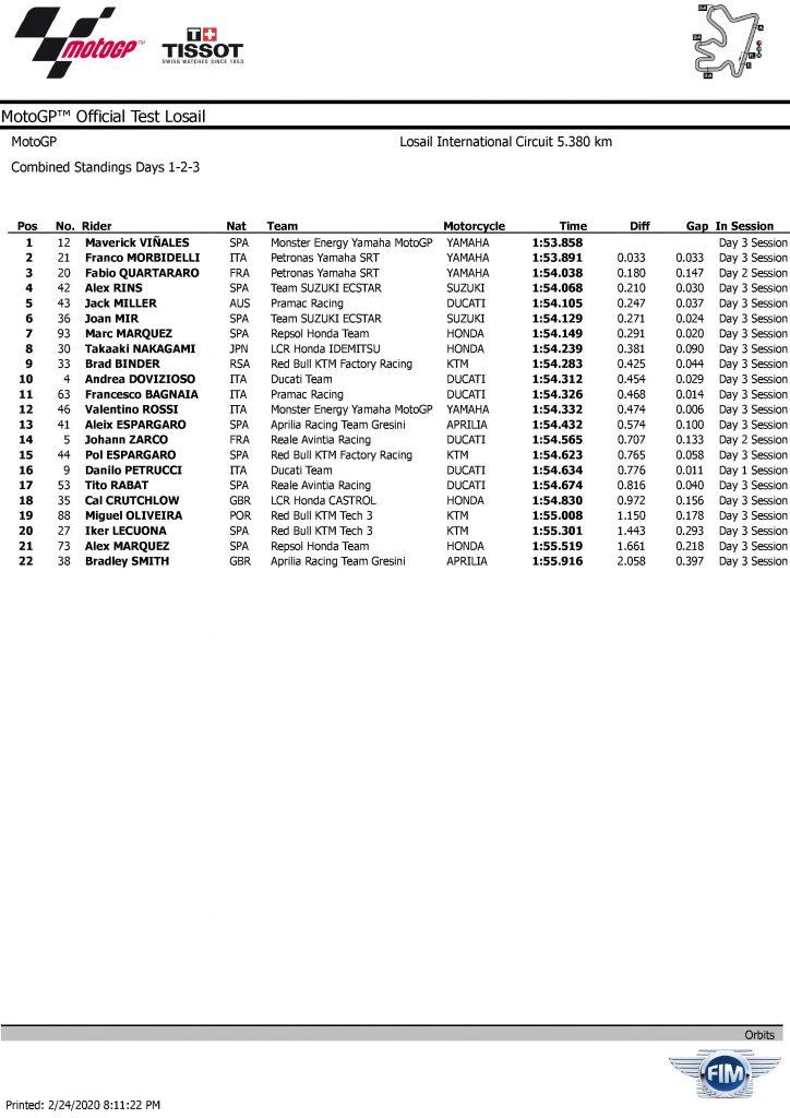 2020 QATAR MotoGP    TEST combined 3