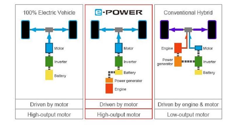 cara kerja mesin e-power
