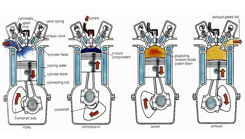Siklus kerja mesin motor 4 tak