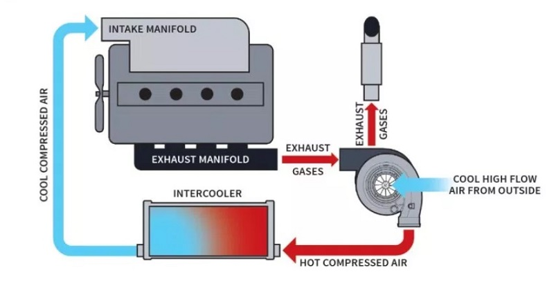Cara kerja mesin diesel turbo intercooler