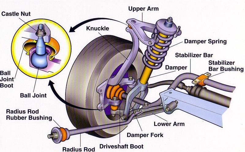 Ball joint jadi komponen paling rentan jadi penyebab kaki-kaki mobil bunyi kletek-kletek