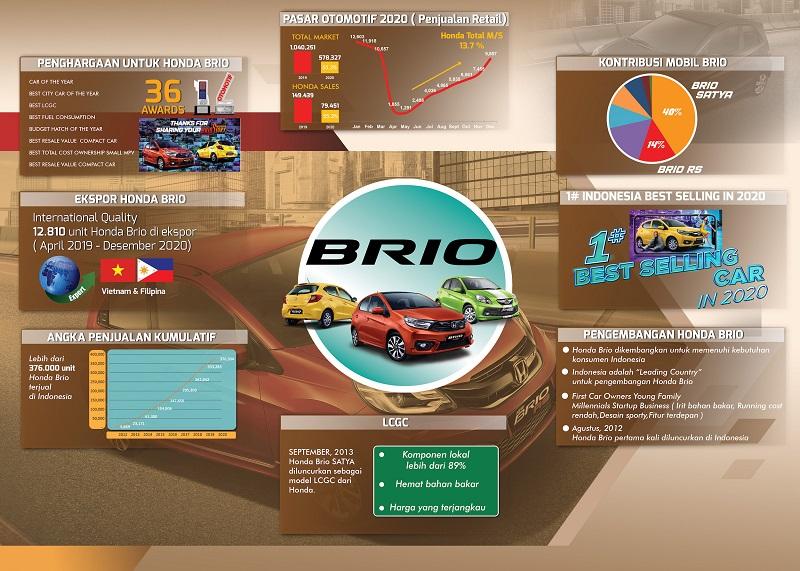 Rekor Honda Brio di Indonesia, hingga jadi mobil terlaris di tahun 2020