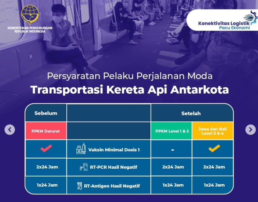 aturan perjalanan darat ppkm level 1-4