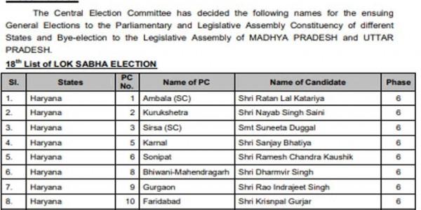 भाजपा ने हरियाणा के 8 उम्मीदवारों की सूची की जारी, रोहतक और हिसार बाकी