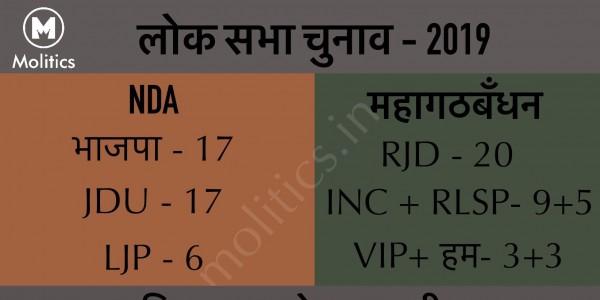 Mahagathbandhan RJD Congress Alliance